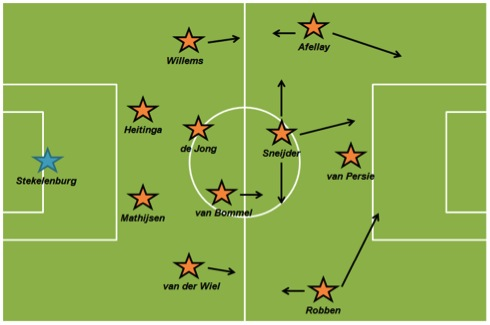 fussball em holland