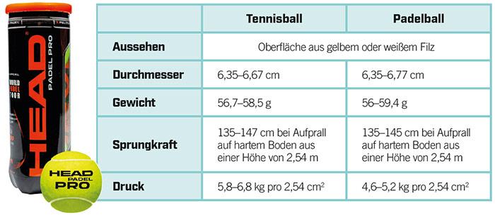 Unterschied Tennisball Padelball